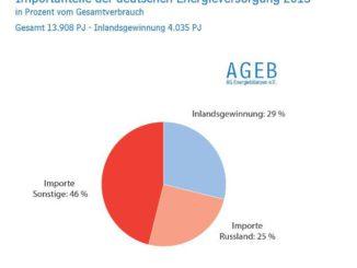 Grafik: AGEB