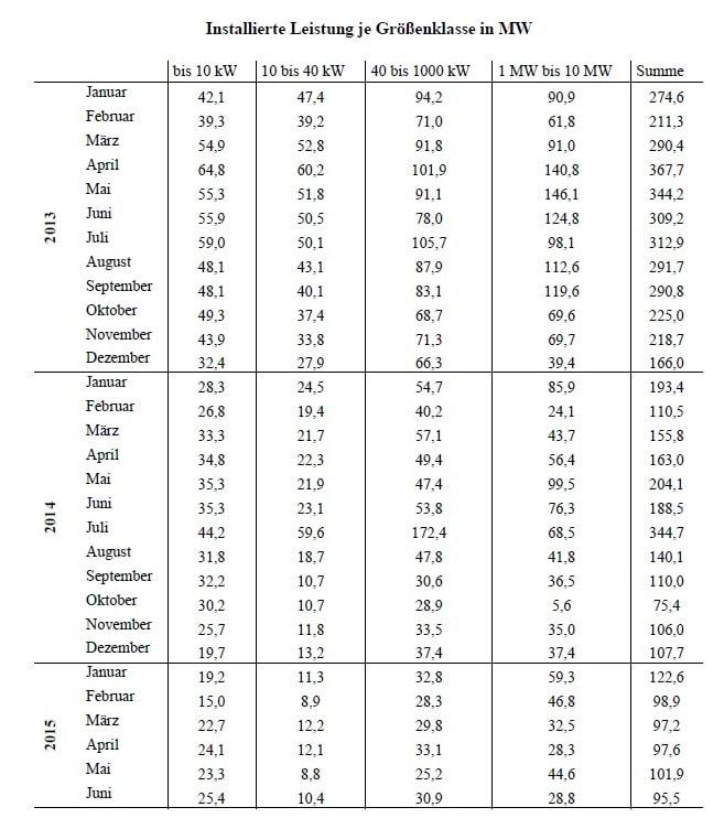 Daten/Grafik: Bundestag