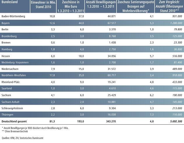 solarzellen wirkungsgrad tabelle