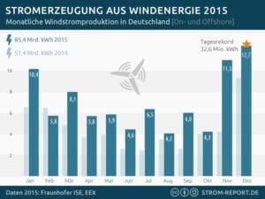 http://strom-report.de/download/stromerzeugung-windkraft-2015/