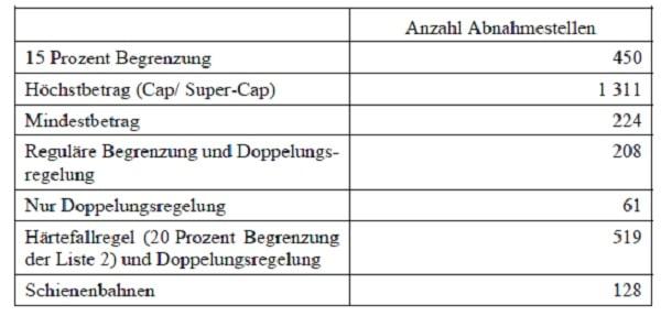 Quelle: Bundestag