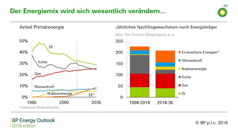 Öl bleibt auch 2035 die Nummer 1 im Energiemix, wenn auch mit abnehmender Tendenz. Grafik: BP