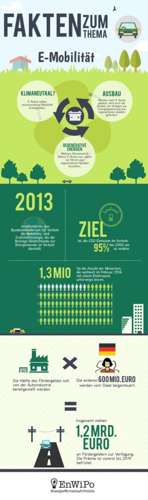 Infografik über E-Mobilität