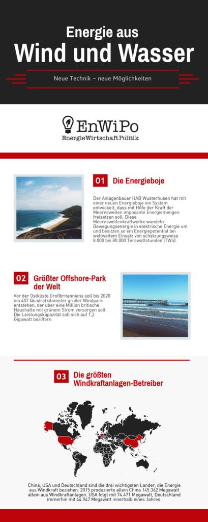 Infografik über Wind- und Wasserenergie