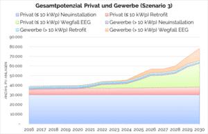 Potenziale für PV-Speicher in Deutschland. Quelle: E3/DC