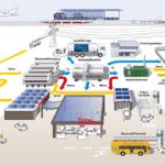 Tankstelle der Zukunft wird Multienergiestation