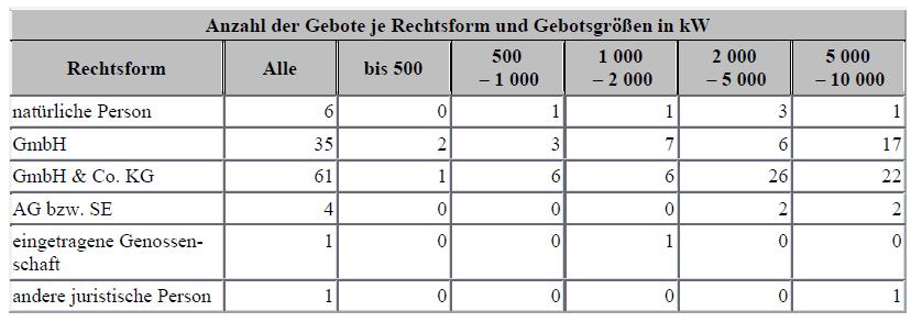 4. PV Ausschreibung Daten der Bieter kWh juristische Personen