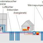 Kalte Wärmenetze – Energieeffiziente Lösung für die Wohnungswirtschaft