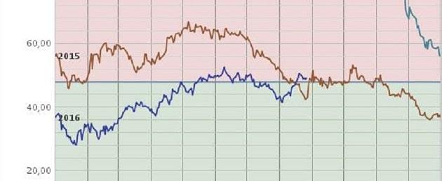 Aktuelle Entwicklung beim Ölpreis. Grafik/Quelle: Tecson Börse, ETC. ETF, Erdöl, Ölpreis
