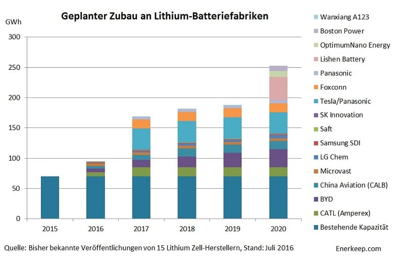 Grafik: enerkeep.com Speicher Lithium Produktion