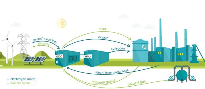 Das Verfahren ist reversibel, kann also in beide Richtungen verlaufen. Grafik: GrInHy Elektrolyse, Brennstoffzelle, Sunfire, Stahlindustrie, Wasserstoff