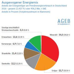 Deutschland, Energieverbrauch, Energiemix, AGEB