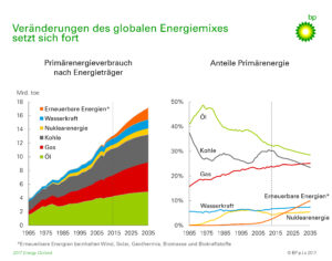 Quelle: BP Europa SE/BP plc Energiemix weltweit bis 2035