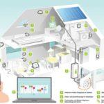 Vernetzte Technik: Digitalisierung der Heizung