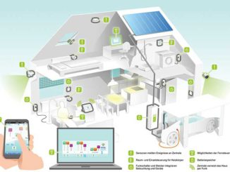 Mittels Onlineportal lassen sich auch die Wärmerzeuger im Haus überwachen und steuern. Bild: RWE Digitalisierung, Heizung