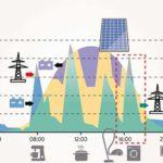 Effiziente Anlagenkombination: Die Wahl der richtigen Wärmeversorgung