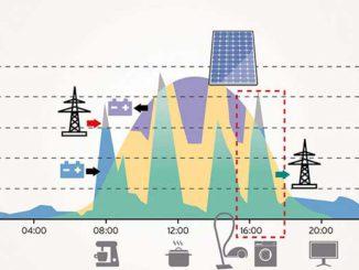 Lastgang von Produktion und Verbrauch sowie bei Einbindung eines Batteriespeichers. Bild: Vaillant Heizung, Wärmemarkt, Energieeffizienz