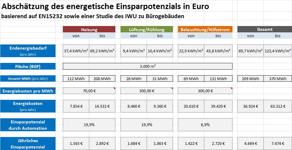 Beispielhafte Berechnung des energetischen Einsparpotenzials. Quelle: IGT
