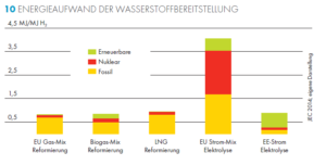 Grafik: Shell Energieverbrauch Power to Gas
