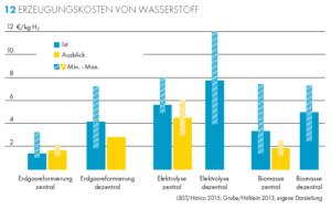 Grafik: Shell Preise Power to Gas