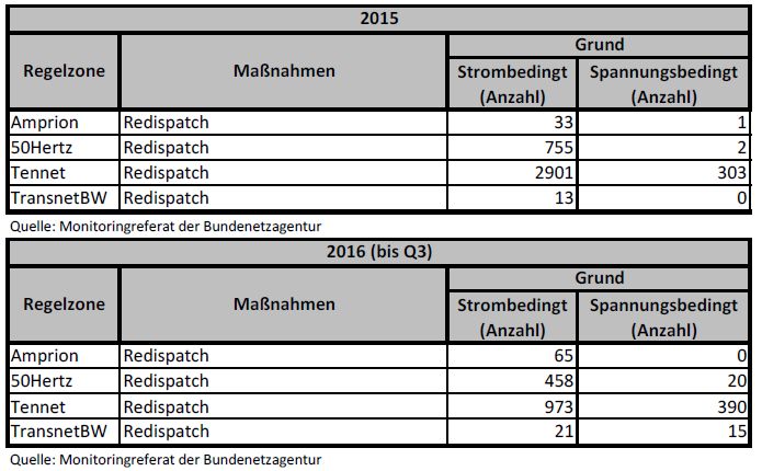 Quelle: Monitoringreferat der Bundenetzagentur Redispatches 2015 und 2016