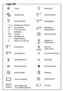 Symbolliste für die Gebäudeautomation.