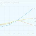 Berater sehen rasante Dekarbonisierung