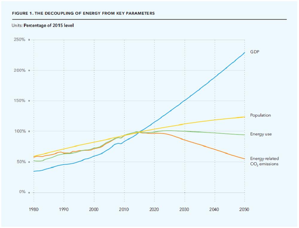Der niedrigere Umsatz von Kohlenstoff, die Dekarbonisierung, wird sowohl durch die Energiewende als auch durch Energieeffizienz vorangetrieben. Grafik: DNV GL