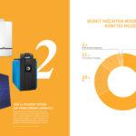 Heizungsmarkt 2017: Nur 11 % wollen Erneuerbare