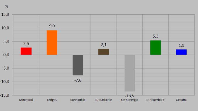 Primärenergieverbrauch in Deutschland in den ersten drei Quartalen 2017 - Gewinne und Verluste in %. Grafik. AGEB