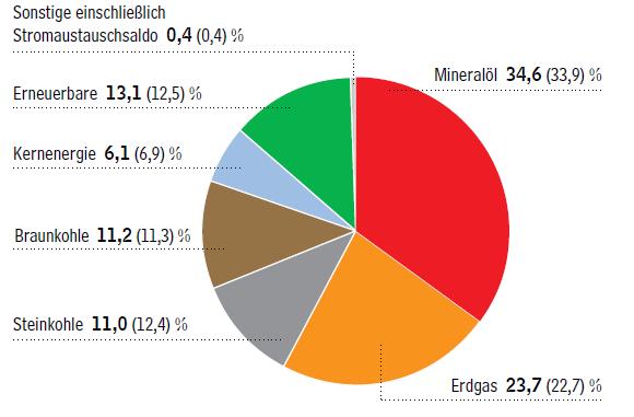 Energiemix in Deutschland für 2017. Grafik: AGEB