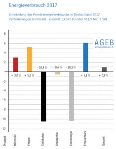Gewinne und Verluste der verschiedenen Energieträger für 2017. Grafik: AGEB