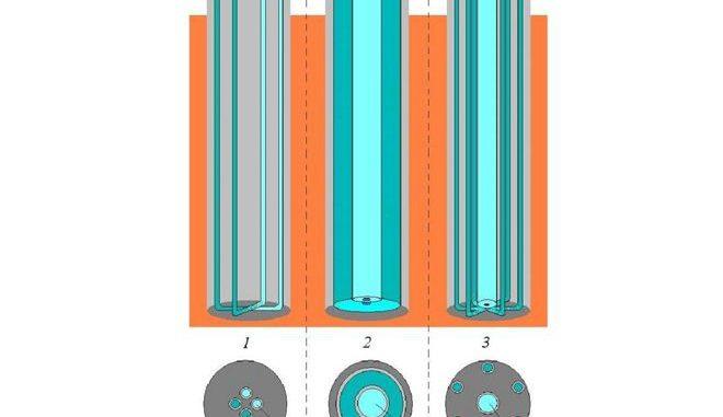 Die Querschnitte von Doppel-U-Rohrsonde (1), Koaxialsonde (2) und Ringrohrsonde (3) zeigen den großen Unterschied hinsichtlich der Oberfläche im Inneren der Sonde, die für den Wärmetausch zur Verfügung steht. Grafik: Rolf Michael Wagner / Energiemetropole Leipzig - Clusterteam Solar