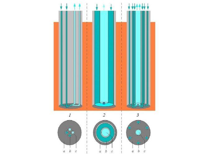 Ringrohrsonden machen Erdwärmepumpen effizienter