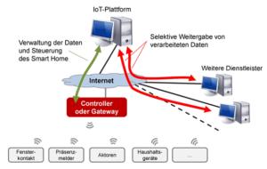 Abbildung 1: Systemarchitektur IoT-Plattform