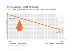 Trotz fast gleichbleibender Anzahl der Ölheizungen hat sich der Verbrauch von Heizöl seit etwas mehr als 20 Jahren mehr als halbiert. Quelle: ZIV/BAFA, Grafik: IWO