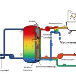 Neuer Schichtenspeicher entnimmt temperaturgenau Warmwasser