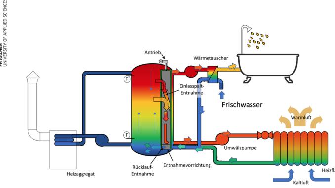 Prinzip der mechanisch beweglichen Zapfstellen innerhalb des Pufferspeichers. Grafik: Scheumann