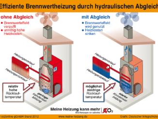 Die niedrige Rücklauftemperatur bei einem Brennwertkessel stellt man am besten mit einem hydraulischen Abgleich sicher. Grafik: co2online