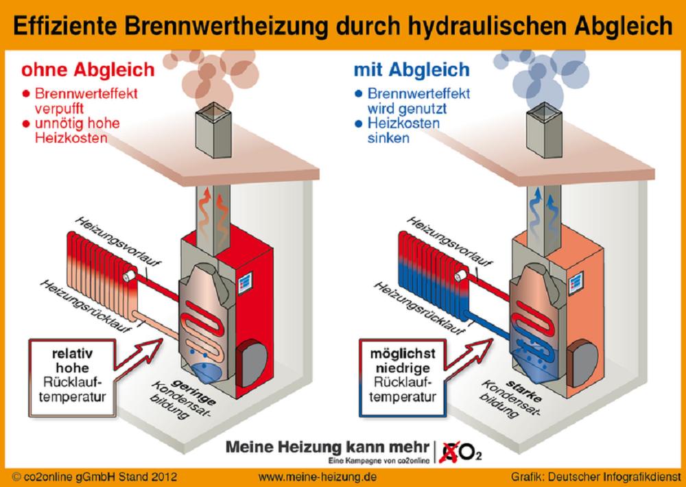 Wussten Sie schon, dass Brennwertgeräte niedrige Rücklauftemperaturen benötigen?