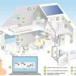 Digitalisierung der Verbräuche für Energiemanagement nutzen