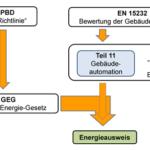 Anforderungen an Gebäudeautomation durch GEG