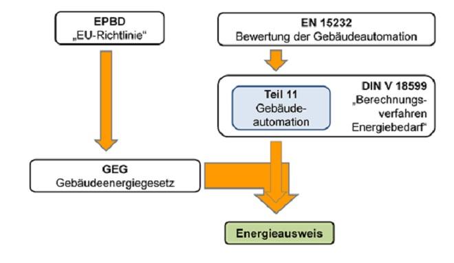 Gebäudeautomation mit BEG fördern