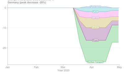 Corona führt weltweit zu deutlich verringertem CO2-Ausstoß