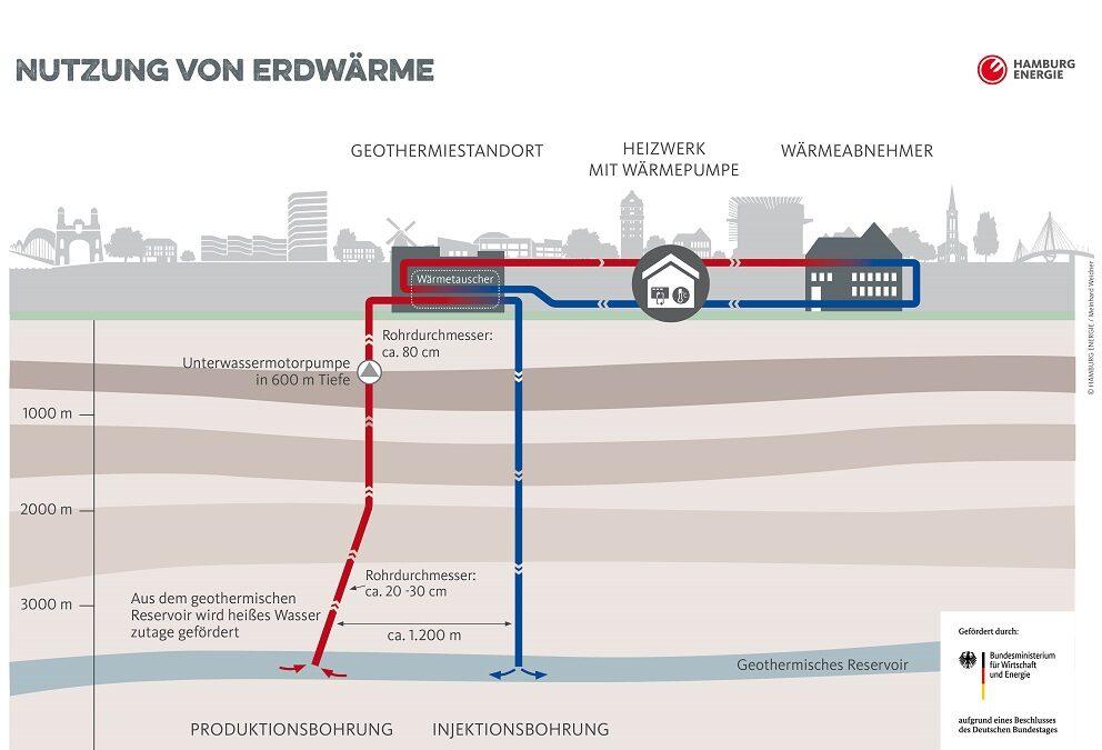 Tiefe Geothermie für die Wohnungswirtschaft